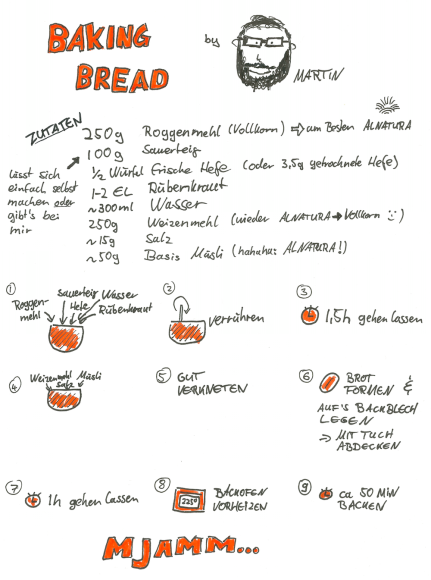 Rye & Wheat Wholemeal Bread Sketchnote